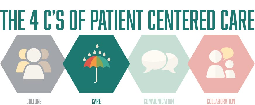 personal communication devices negatively impact patient care Effective communication in nursing can lead to better care for patients and a more efficient workplace  personal relationships  maximize the impact improved .