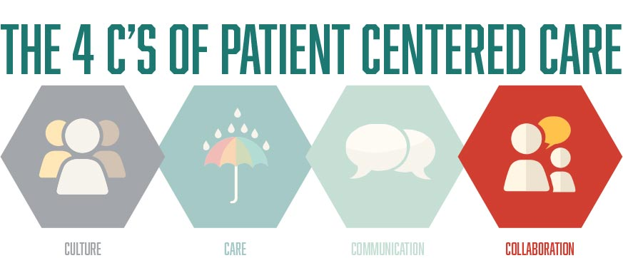4 C S Of Patient Centered Care Archives Southeast Aids