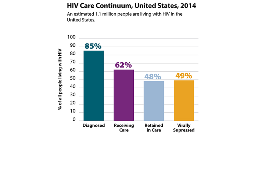 HIV Care Continuum Shows Where Improvements are Needed